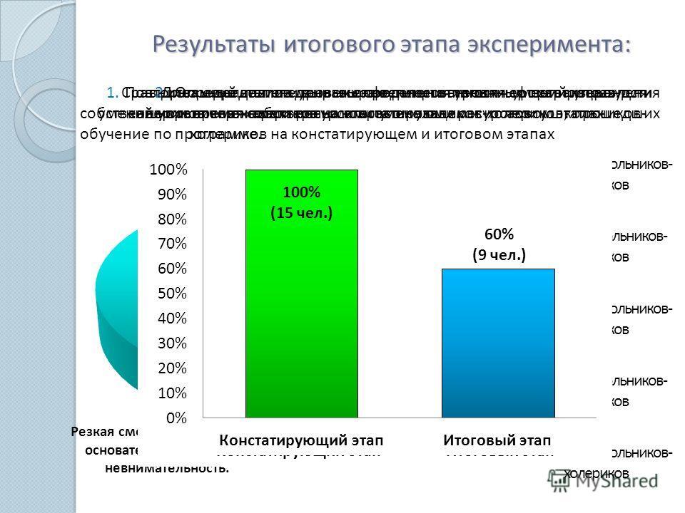 Результаты итогового этапа эксперимента: 1. Повторно определили уровень сформированности умений управления собственными временными ресурсами у школьников-холериков, прошедших обучение по программе. 2. Определили степень выраженности типичных негативн