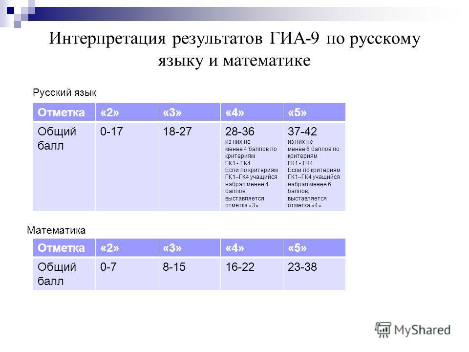 Интерпретация результатов ГИА-9 по русскому языку и математике Русский язык Математика Отметка«2»«3»«4»«5» Общий балл 0-78-1516-2223-38 Отметка«2»«3»«4»«5» Общий балл 0-1718-2728-36 из них не менее 4 баллов по критериям ГК1 - ГК4. Если по критериям Г