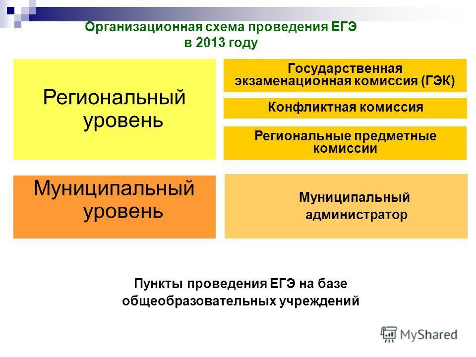Организационная схема проведения ЕГЭ в 2013 году Государственная экзаменационная комиссия (ГЭК) Конфликтная комиссия Региональный уровень Муниципальный администратор Муниципальный уровень Пункты проведения ЕГЭ на базе общеобразовательных учреждений Р
