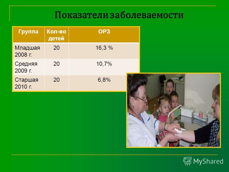 Показатели заболеваемости ГруппаКол-во детей ОРЗ Младшая 2008 г. 2016,3 % Средняя 2009 г. 2010,7% Старшая 2010 г. 206,8%