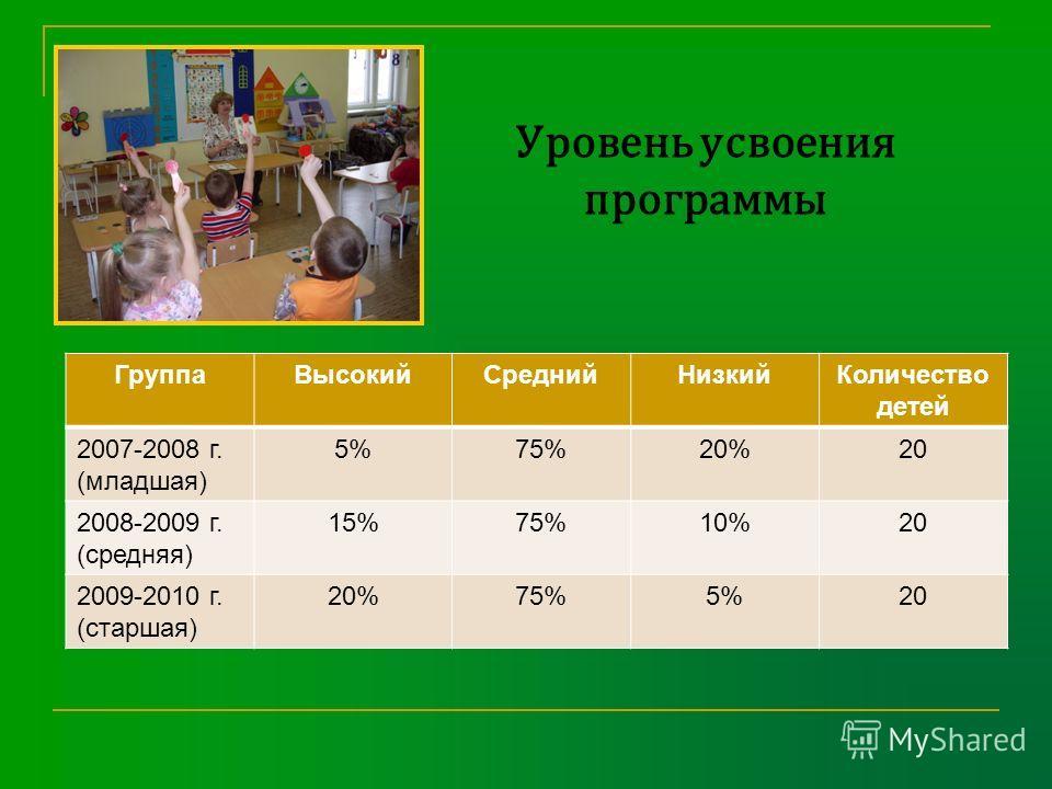 Уровень усвоения программы ГруппаВысокийСреднийНизкийКоличество детей 2007-2008 г. (младшая) 5%75%20%20 2008-2009 г. (средняя) 15%75%10%20 2009-2010 г. (старшая) 20%75%5%20