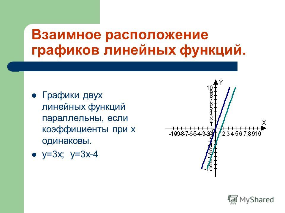 Линейная функция задаётся формулой y=kx+b, где х-переменная, k,b-числа. Графиком линейной функции является прямая