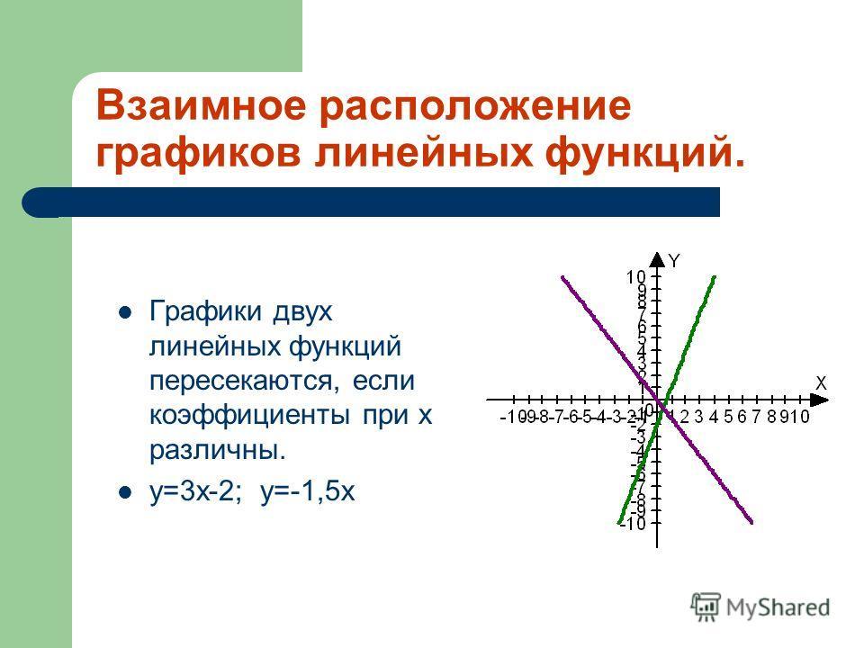 Взаимное расположение графиков линейных функций. Графики двух линейных функций параллельны, если коэффициенты при х одинаковы. у=3х; у=3х-4