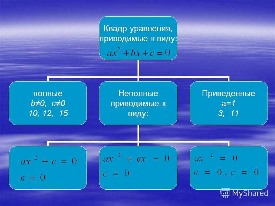 Квадр уравнения, приводимые к виду: полные b0, c0 10, 12, 15 Неполные приводимые к виду: Приведенные a=1 3, 11
