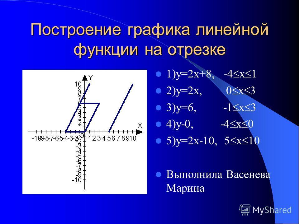 Построение графика линейной функции на отрезке 1)у=2х+8, -4 x 1 2)у=2х, 0 x 3 3)у=6, -1 x 3 4)у-0, -4 x 0 5)у=2х-10, 5 x 10 Выполнила Васенева Марина