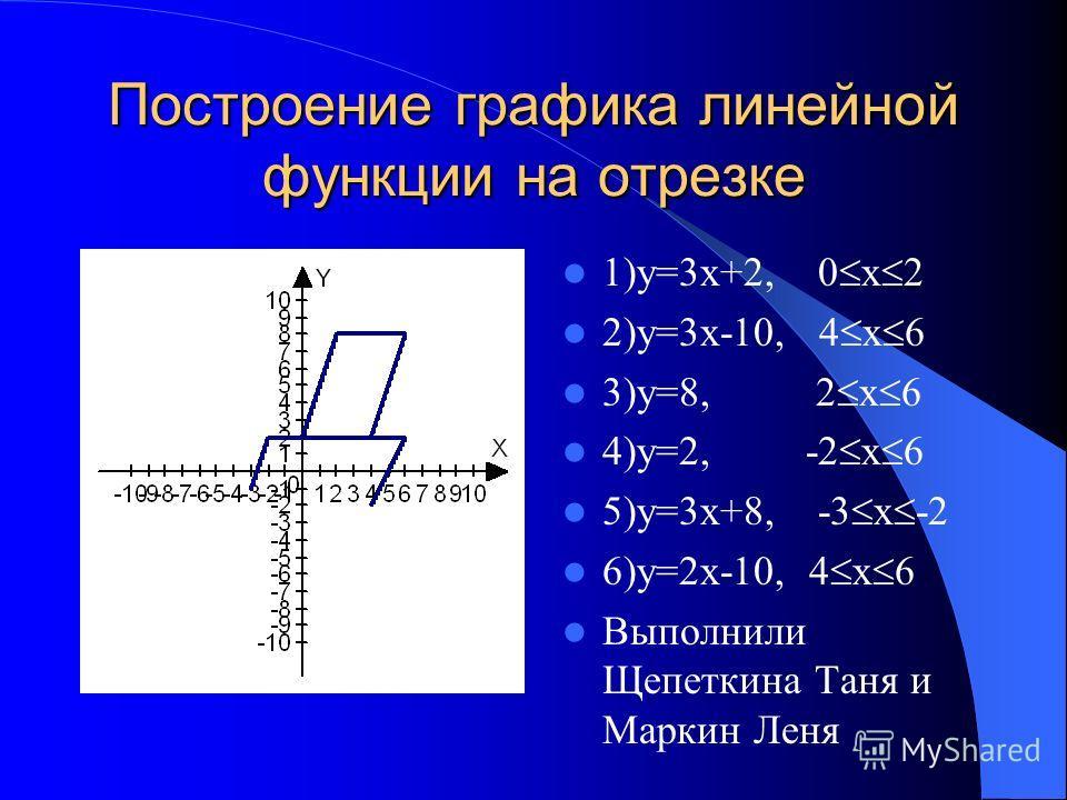 Построение графика линейной функции на отрезке 1)у=3х+2, 0 x 2 2)у=3х-10, 4 x 6 3)у=8, 2 x 6 4)у=2, -2 x 6 5)у=3х+8, -3 x -2 6)у=2х-10, 4 x 6 Выполнили Щепеткина Таня и Маркин Леня