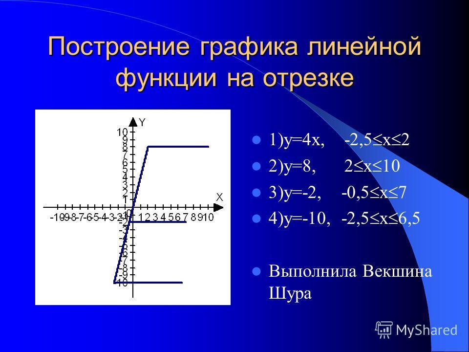 Построение графика линейной функции на отрезке 1)у=4x, -2,5 х 2 2)у=8, 2 х 10 3)у=-2, -0,5 х 7 4)у=-10, -2,5 х 6,5 Выполнила Векшина Шура