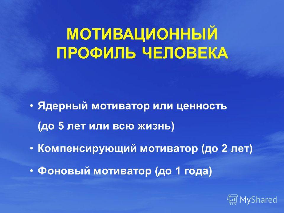МОТИВАЦИОННЫЙ ПРОФИЛЬ ЧЕЛОВЕКА Ядерный мотиватор или ценность (до 5 лет или всю жизнь) Компенсирующий мотиватор (до 2 лет) Фоновый мотиватор (до 1 года)