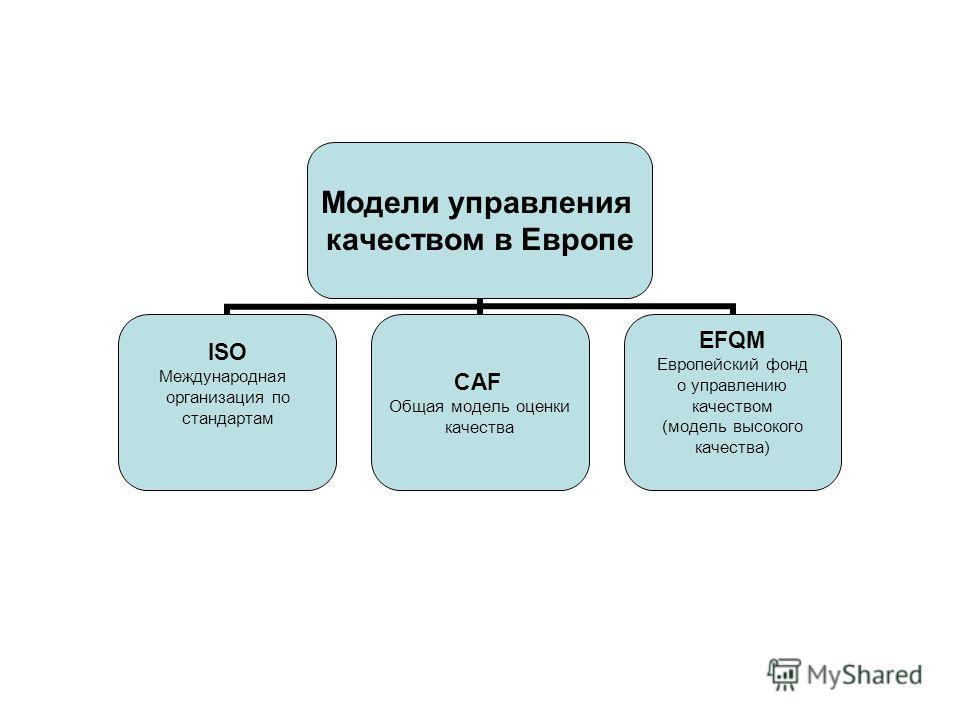 Модели управления качеством в Европе ISO Международная организация по стандартам CAF Общая модель оценки качества EFQM Европейский фонд о управлению качеством (модель высокого качества)