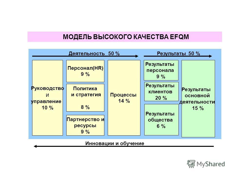 МОДЕЛЬ ВЫСОКОГО КАЧЕСТВА EFQM Руководство и управление 10 % Процессы 14 % Результаты основной деятельности 15 % Персонал(HR) 9 % Результаты персонала 9 % Политика и стратегия 8 % Партнерство и ресурсы 9 % Результаты клиентов 20 % Результаты общества