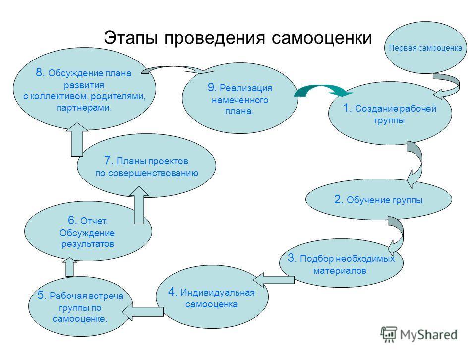 Этапы проведения самооценки 1. Создание рабочей группы 2. Обучение группы 3. Подбор необходимых материалов 4. Индивидуальная самооценка 5. Рабочая встреча группы по самооценке. 6. Отчет. Обсуждение результатов 7. Планы проектов по совершенствованию 8