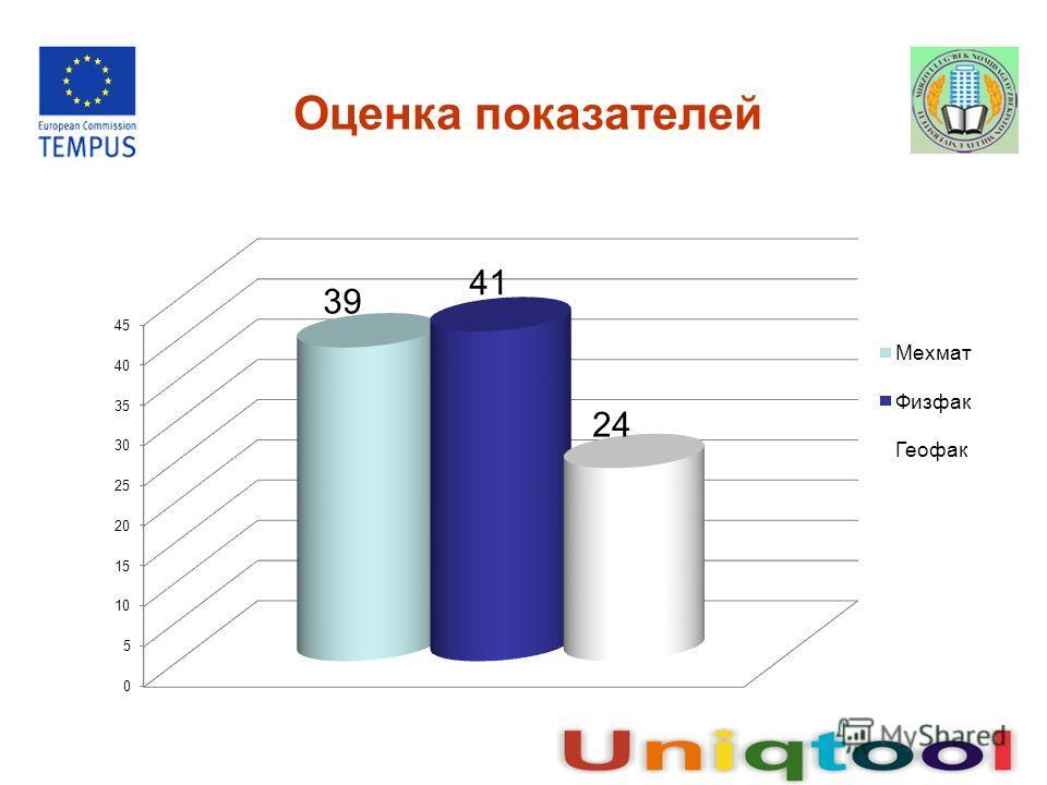 Оценка показателей