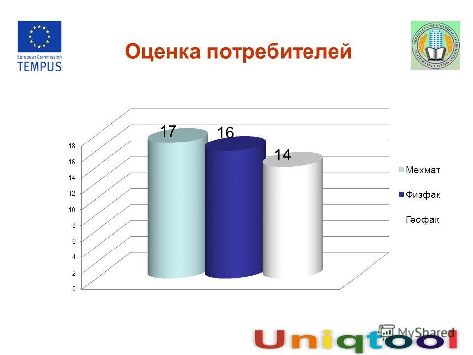 Оценка потребителей