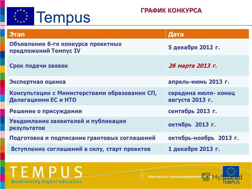 http://eacea.ec.europa.eu/tempus/index_en.php новости в сфере высшего образования республики и текущей деятельности программы Темпус; возможность обмена информацией и опытом между координаторами проектов Темпус и представителями заинтересованных орга