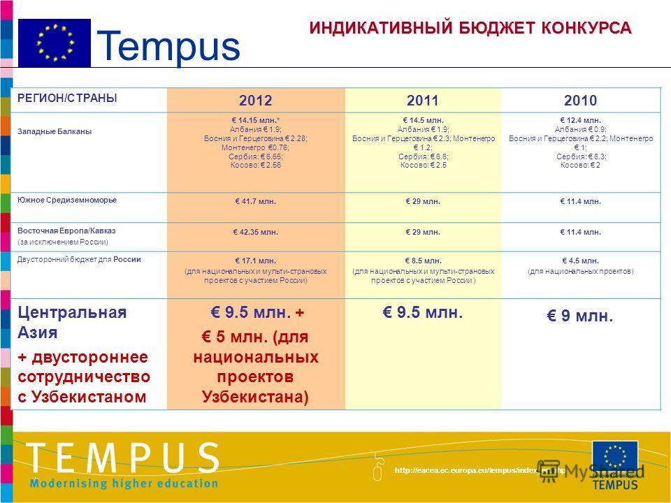 http://eacea.ec.europa.eu/tempus/index_en.php Tempus ГРАФИК КОНКУРСА ЭтапДата Объявление 6-го конкурса проектных предложений Темпус IV 5 декабря 2012 г. Cрок подачи заявок26 марта 2013 г. Экспертная оценкаапрель-июнь 2013 г. Консультации с Министерст