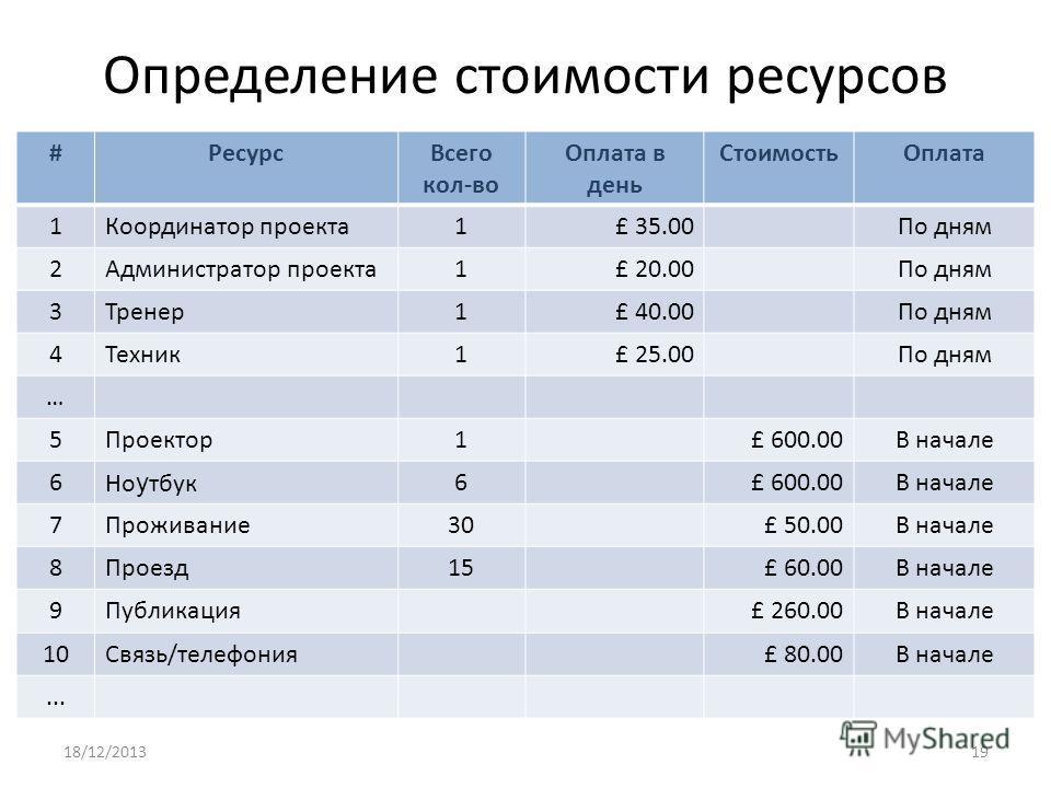 Определение стоимости ресурсов #РесурсВсего кол-во Оплата в день СтоимостьОплата 1Координатор проекта1£ 35.00По дням 2Администратор проекта1£ 20.00По дням 3Тренер1£ 40.00По дням 4Техник1£ 25.00По дням … 5Проектор1£ 600.00В начале 6Но у тбук6£ 600.00В