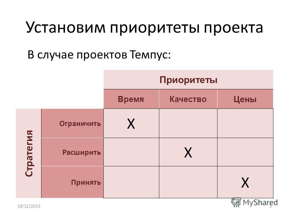 Установим приоритеты проекта В случае проектов Темпус: Приоритеты ВремяКачество Цены Стратегия Ограничить X Расширить X Принять X 18/12/20135