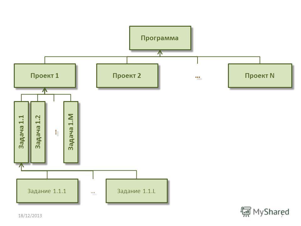 Программа Проект 1 Проект 2 … … Задача 1.1 Задача 1.2 … … Задача 1.M Проект N Задание 1.1.1 … … Задание 1.1.L 18/12/20137