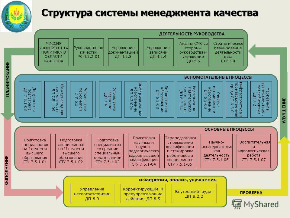 Структурасистемы менеджмента качества Структура системы менеджмента качества МИССИЯ УНИВЕРСИТЕТА ПОЛИТ И КА В ОБЛАСТИ КАЧЕСТВА Руководство по качеству РК 4.2.2-01 Управление документацией ДП 4.2.3 Управление записями ДП 4.2.4 Анализ СМК со стороны ру