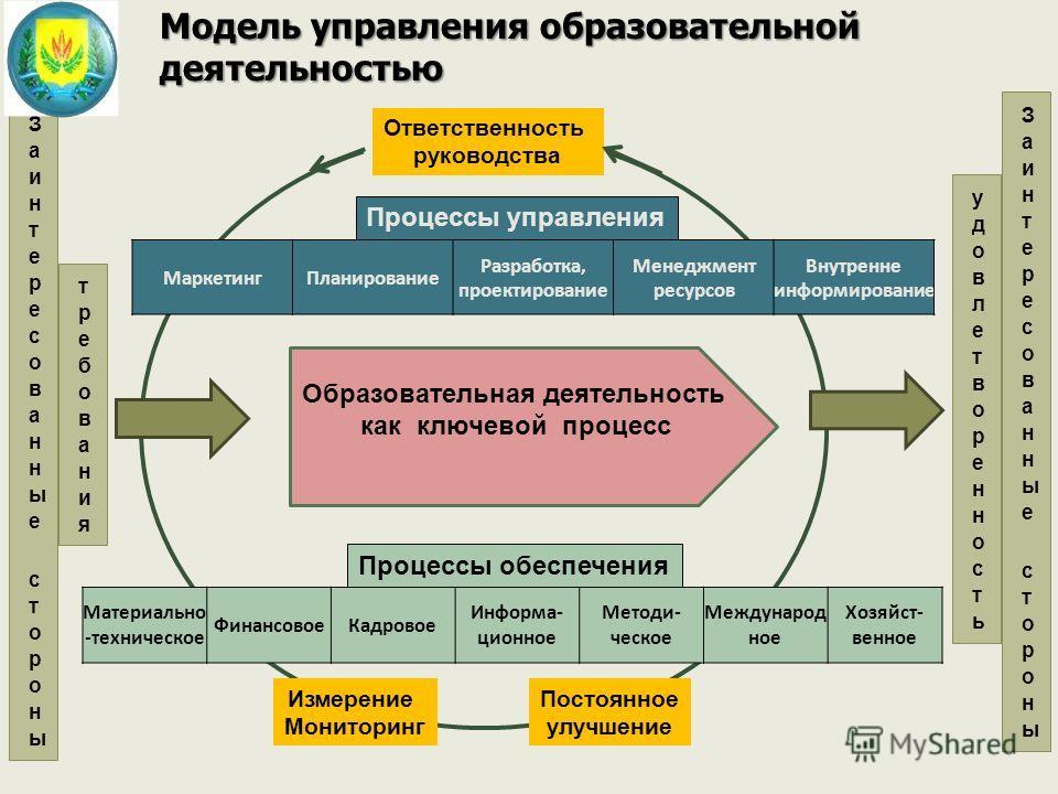 Модель управления образовательной деятельностью МаркетингПланирование Разработка, проектирование Менеджмент ресурсов Внутренне информирование Процессы управления Ответственность руководства Образовательная деятельность как ключевой процесс Материальн