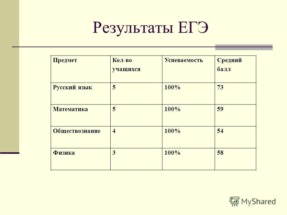 Результаты ЕГЭ Предмет Кол-во учащихся Успеваемость Средний балл Русский язык5100%73 Математика5100%59 Обществознание4100%54 Физика3100%58