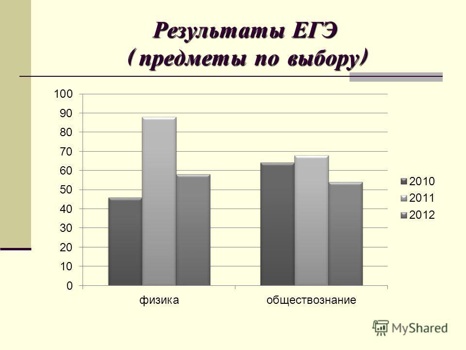 Результаты ЕГЭ ( предметы по выбору )
