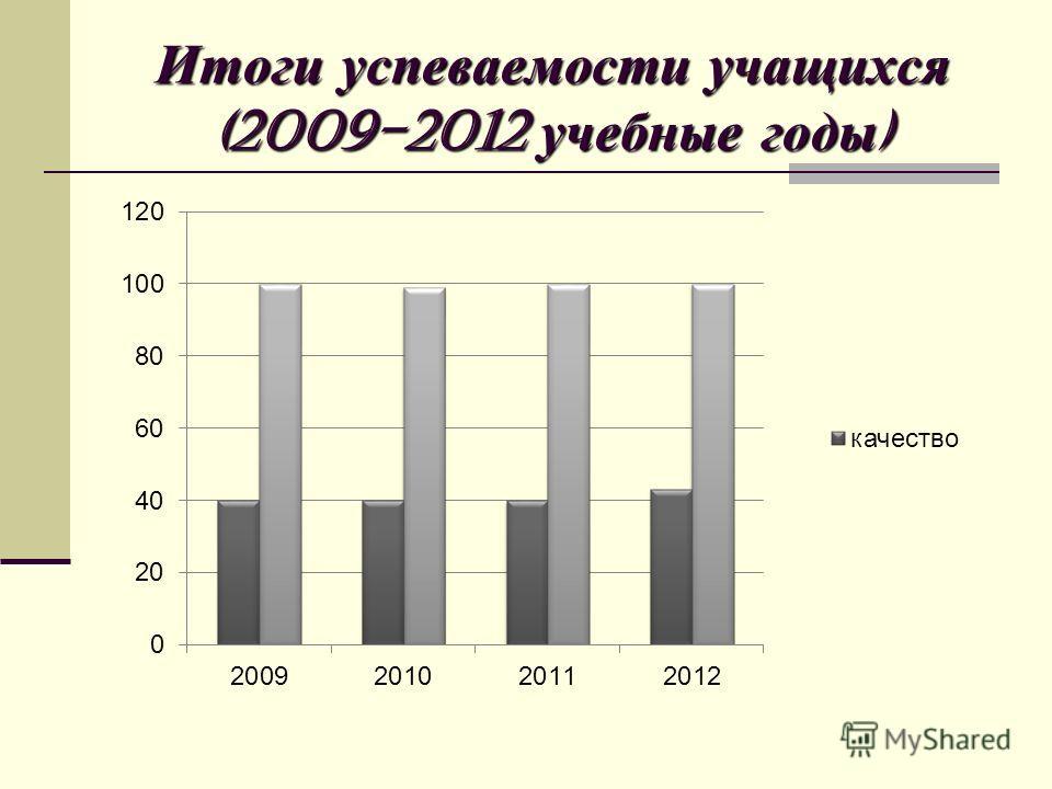 Итоги успеваемости учащихся (2009-2012 учебные годы )