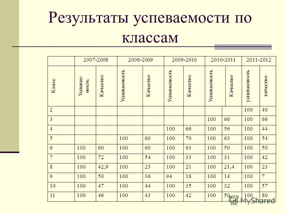 Результаты успеваемости по классам 2007-20082008-20092009-20102010-20112011-2012 Класс Успевае- мость Качество Успеваемость Качество Успеваемость Качество Успеваемость Качество успеваемость качество 210040 31006610066 4100661005610044 510060100701006