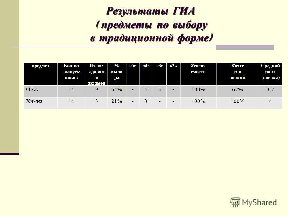 Результаты ГИА ( предметы по выбору в традиционной форме ) предметКол-во выпуск ников Из них сдавал и экзамен % выбо ра «5»«4»«3»«2»Успева емость Качес тво знаний Средний балл (оценка) ОБЖ14964%-63-100%67%3,7 Химия14321%-3--100% 4