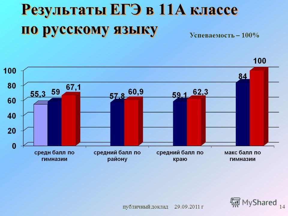 Результаты ЕГЭ в 11А классе по русскому языку Успеваемость – 100% 14публичный доклад 29.09.2011 г