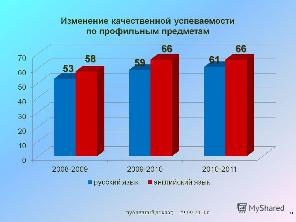публичный доклад 29.09.2011 г6