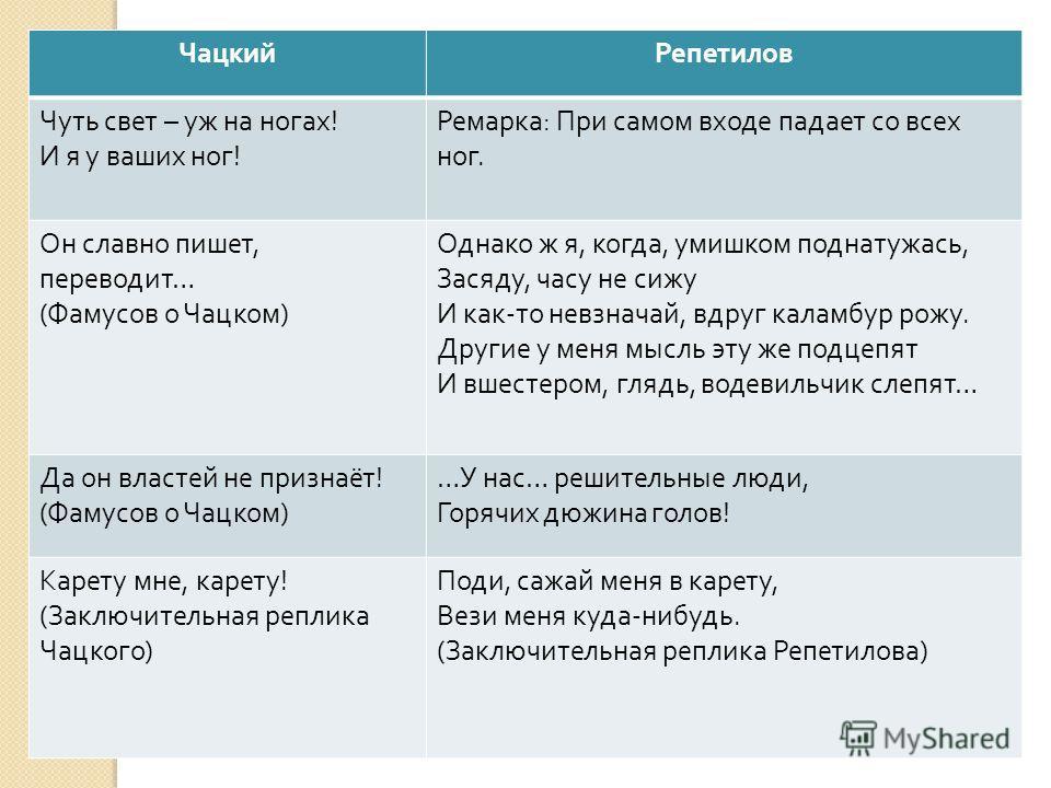 цитаты молчалина и чацкого нашем городе Калининграде