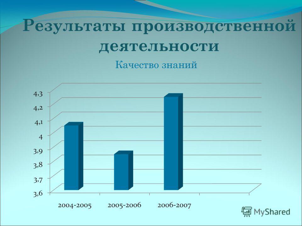 Результаты производственной деятельности Качество знаний