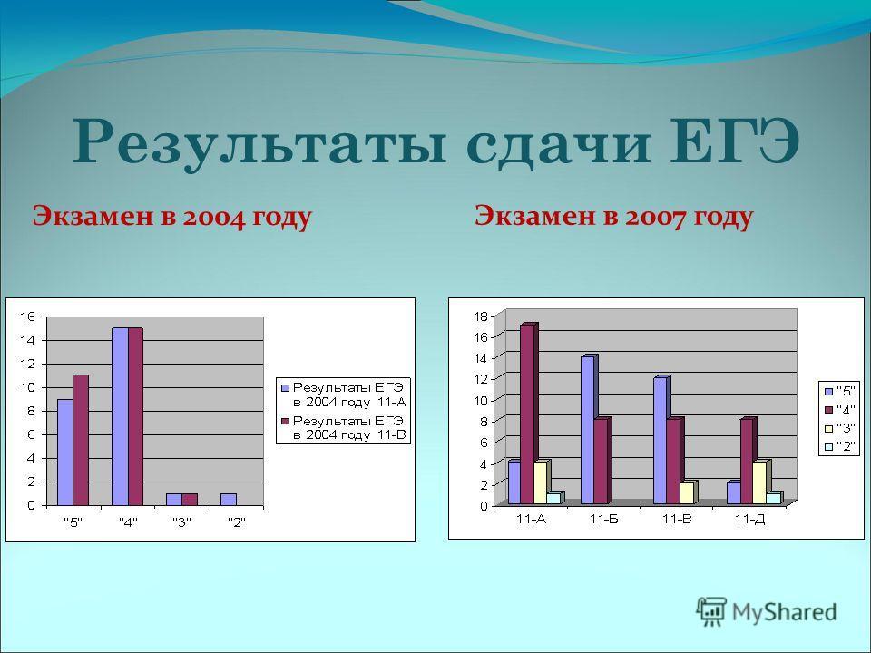 Результаты сдачи ЕГЭ Экзамен в 2004 году Экзамен в 2007 году