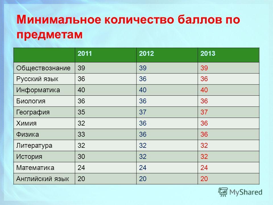 Минимальное количество баллов по предметам 201120122013 Обществознание39 Русский язык36 Информатика40 Биология36 География3537 Химия3236 Физика3336 Литература32 История3032 Математика24 Английский язык20