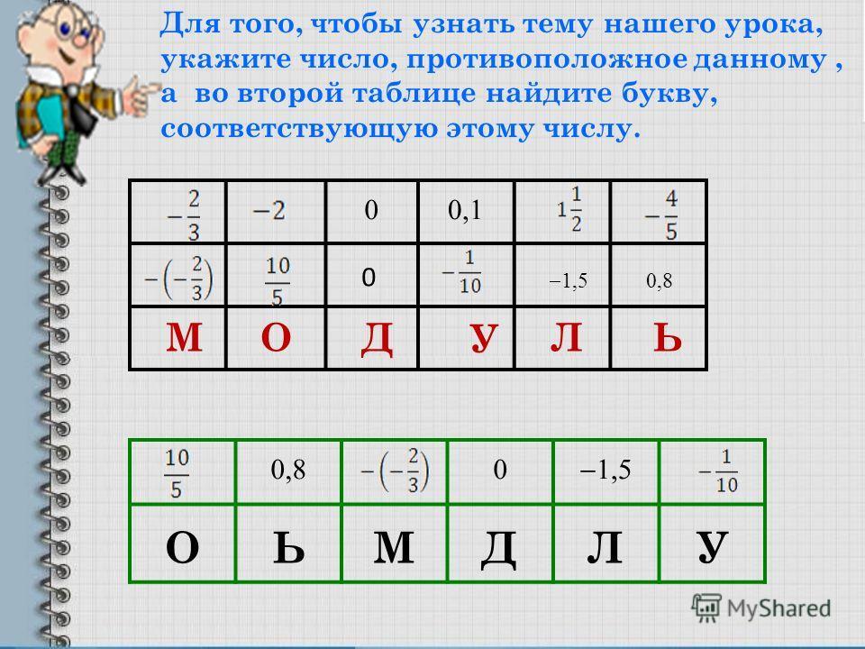 00,1 МОД У ЛЬ 0 1,50,8 Для того, чтобы узнать тему нашего урока, укажите число, противоположное данному, а во второй таблице найдите букву, соответствующую этому числу. 0,80 1,5 ОЬМДЛУ