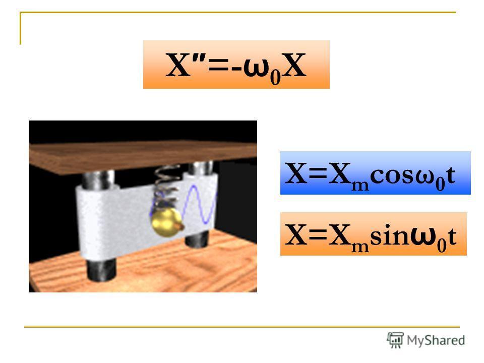 X=X m cosω 0 t X=X m sin ω 0 t X =- ω 0 X