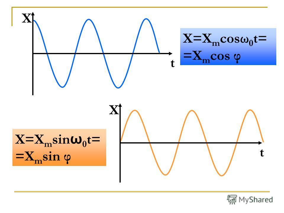 X=X m cosω 0 t= =X m cos φ X=X m sin ω 0 t= =X m sin φ X t X t