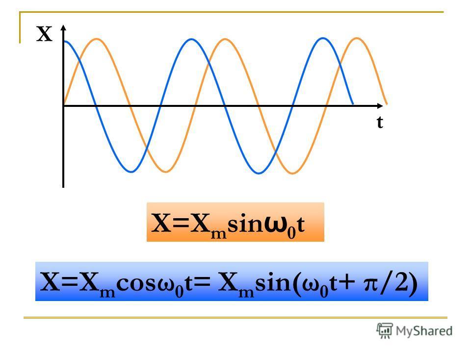 X=X m cosω 0 t= X m sin(ω 0 t+ π/2) X=X m sin ω 0 t X t