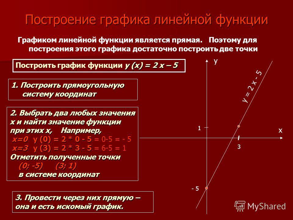 Построение графика линейной функции Графиком линейной функции является прямая. Поэтому для построения этого графика достаточно построить две точки y (x) = 2 x – 5 Построить график функции y (x) = 2 x – 5 x y - 5 3 1 y = 2 x - 5 1. Построить прямоугол