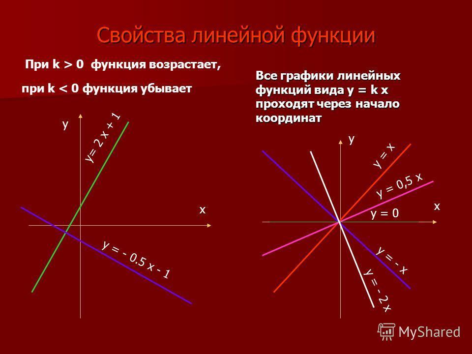 Свойства линейной функции Все графики линейных функций вида y = k x проходят через начало координат При k > 0 функция возрастает, y= 2 x + 1 y = - 0.5 x - 1 x x y y y = x y = - x y = 0,5 x y = 0 y = - 2 x при k < 0 функция убывает
