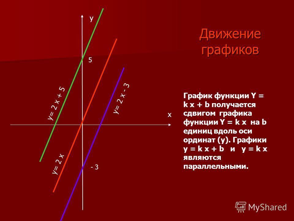 Движение графиков График функции Y = k x + b получается сдвигом графика функции Y = k x на b единиц вдоль оси ординат (y). Графики y = k x + b и y = k x являются параллельными. x y y= 2 x + 5 y= 2 x - 3 y= 2 x 5 - 3