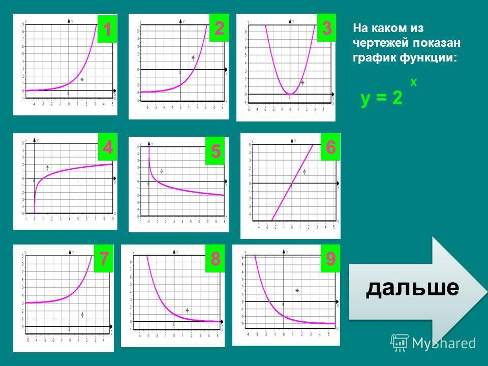 у = log а x