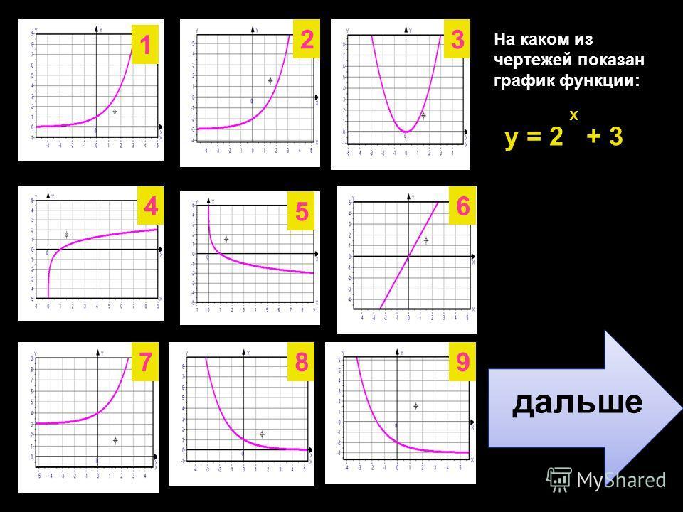 На каком из чертежей показан график функции: x 7 6 5 4 32 1 98 y = ( ) 1212 дальше