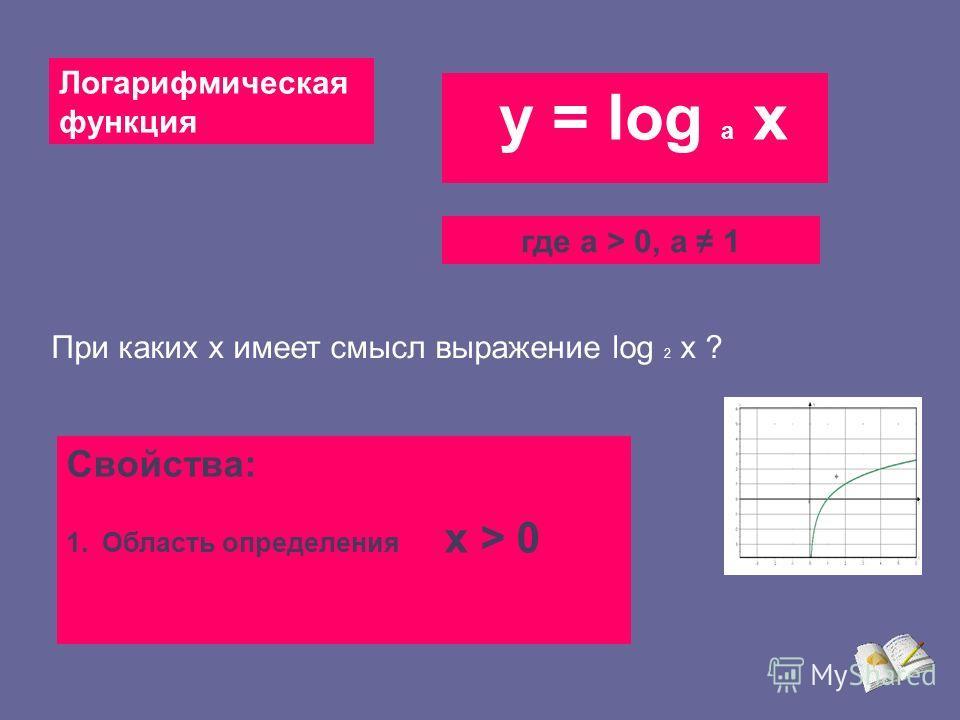 Итак, нам знакома показательная функция у = 2 и её график х Найдём ей обратную X = 2 или 2 = х у = ? y y log 2 x 1.Как должен быть расположен график этой функции? 2. Какова должна быть область определения и множество значений? Проверим наши рассужден
