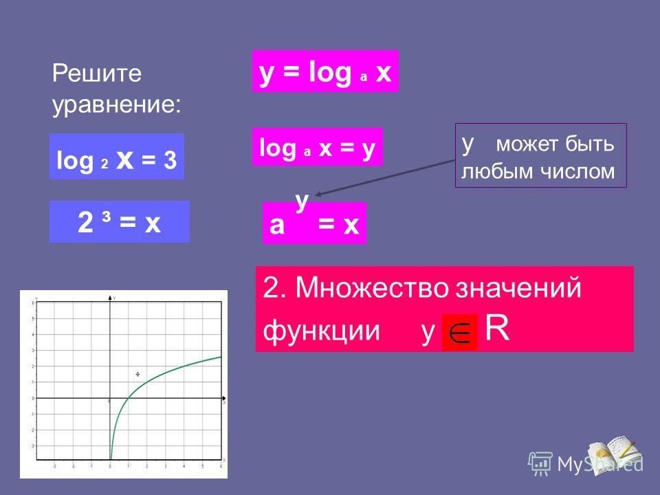 Логарифмическая функция y = log a x где а > 0, a 1 При каких х имеет смысл выражение log 2 x ? Свойства: 1.Область определения х > 0