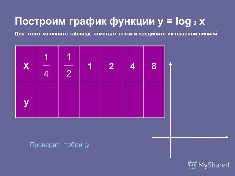 y = log a x log a x = y log 2 x = 3 2 ³ = х а = х у у может быть любым числом 2. Множество значений функции у R Решите уравнение: