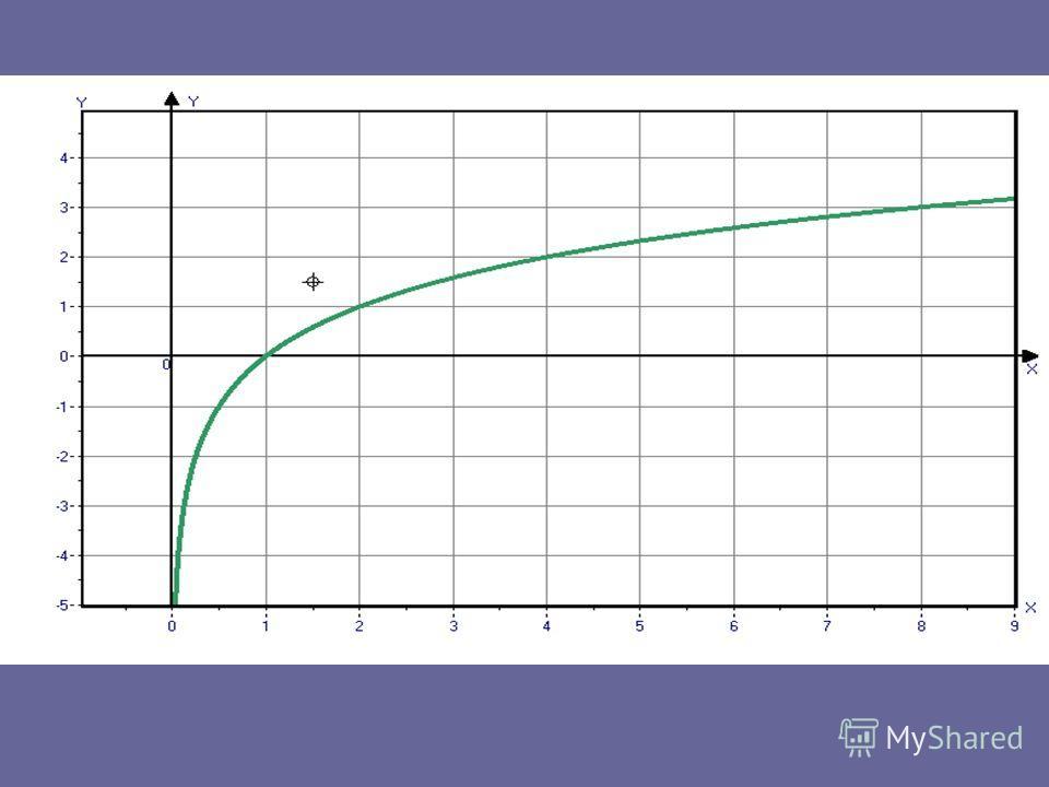 Построим график функции у = log 2 x Для этого заполните таблицу, отметьте точки и соедините их плавной линией Х1248 у 1212 1414 Проверить таблицу