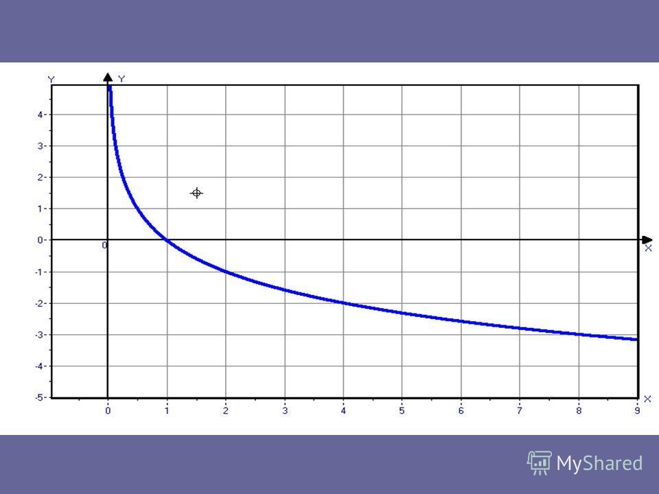 Также построим график функции у = log x Х1248 у 1212 1414 1212
