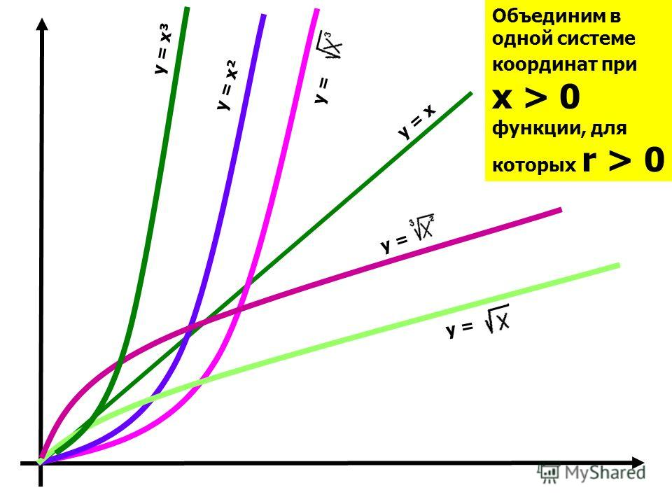 Объединим в одной системе координат при x > 0 функции, для которых r > 0 y = y = x y = y = x³ y = y = x²